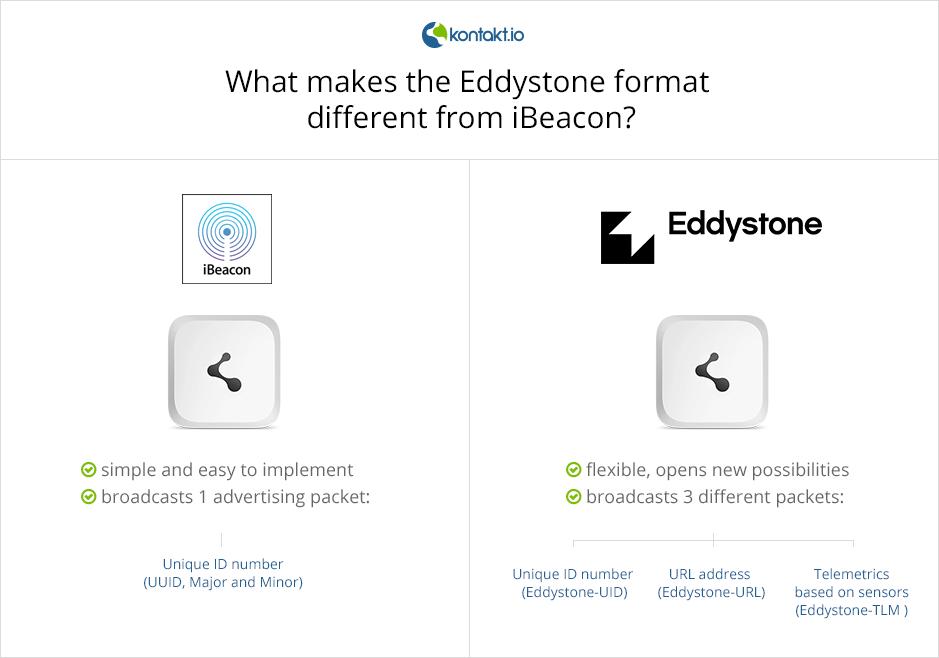 eddystone vs ibeacon