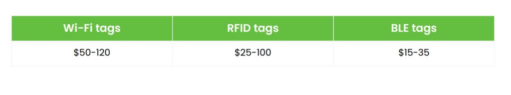 rfid vs bluetooth low energy - price